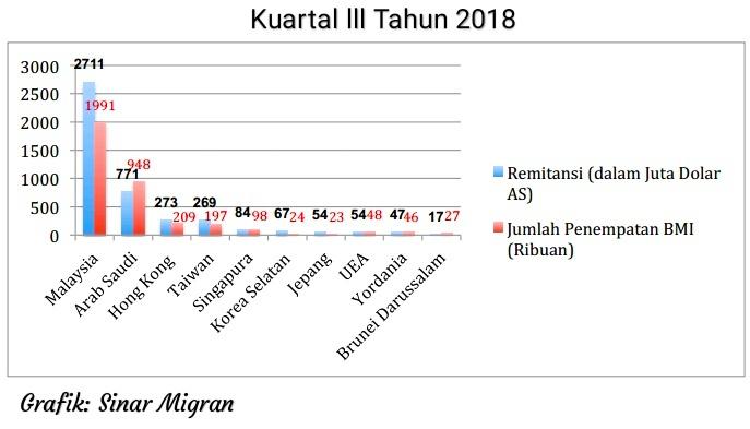 Kiriman Uang BMI ke Indonesia Capai Rp 38,44 T, Tertinggi dari Saudi